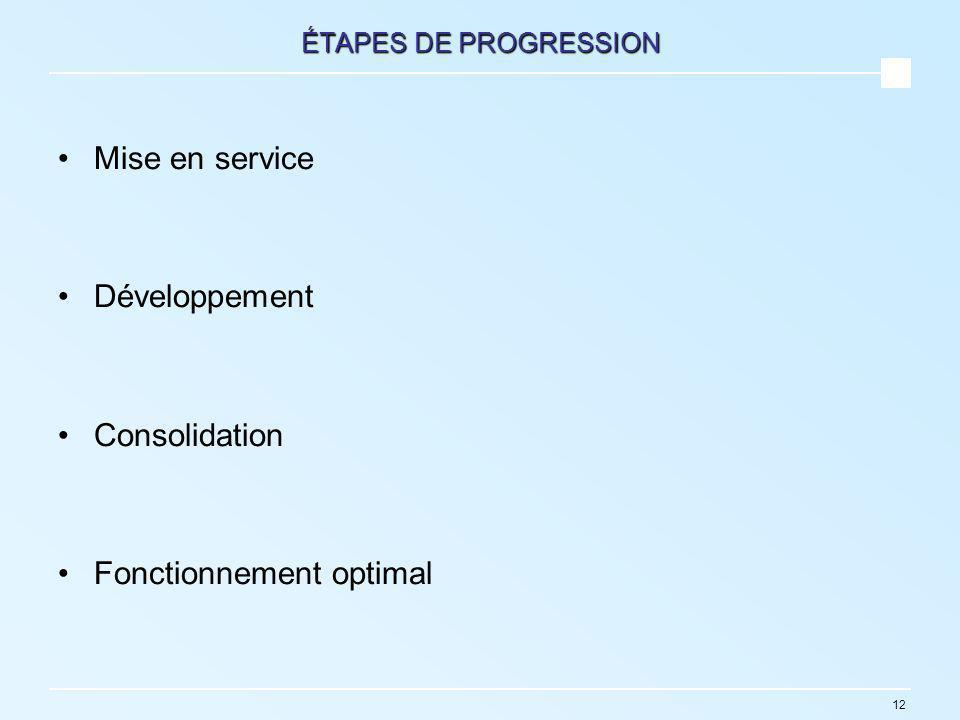12 ÉTAPES DE PROGRESSION Mise en service Développement Consolidation Fonctionnement optimal
