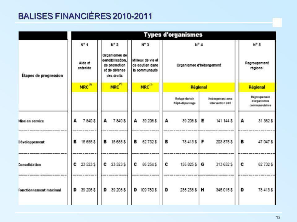 13 BALISES FINANCIÈRES 2010-2011