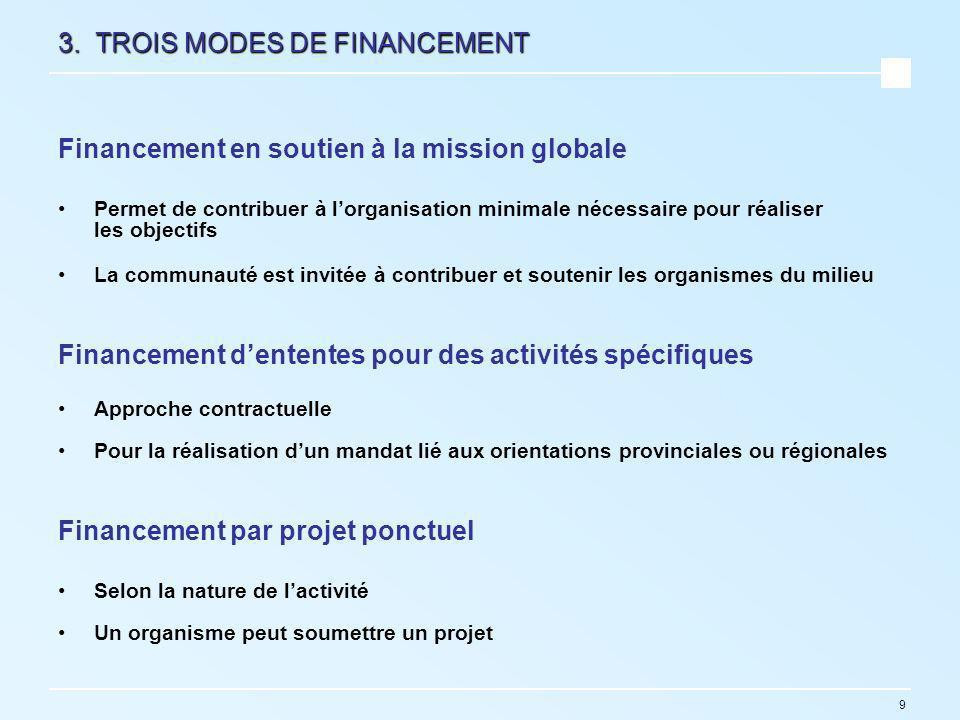 9 3. TROIS MODES DE FINANCEMENT Financement en soutien à la mission globale Permet de contribuer à lorganisation minimale nécessaire pour réaliser les
