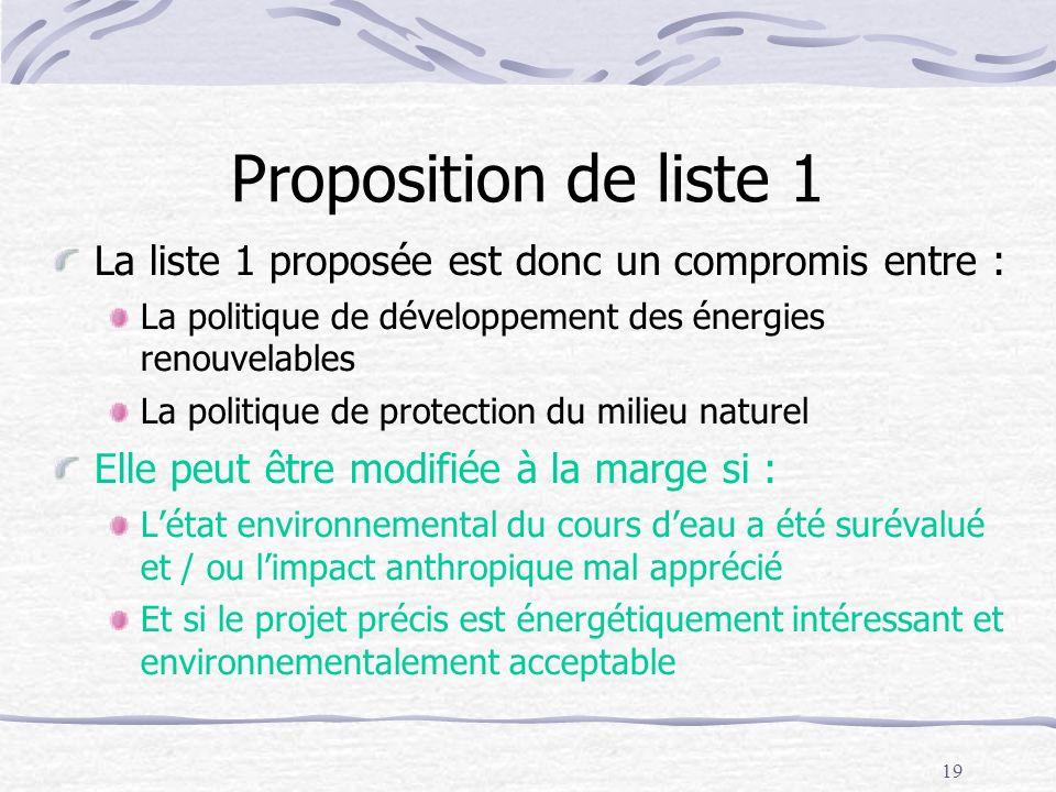 19 Proposition de liste 1 La liste 1 proposée est donc un compromis entre : La politique de développement des énergies renouvelables La politique de p