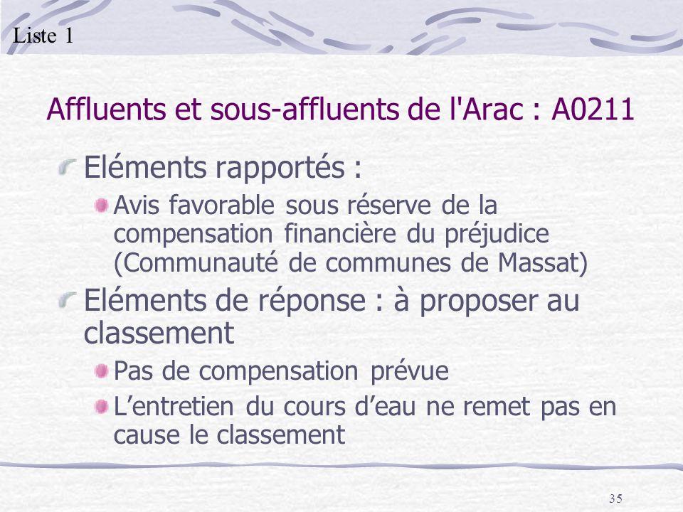 35 Affluents et sous-affluents de l'Arac : A0211 Eléments rapportés : Avis favorable sous réserve de la compensation financière du préjudice (Communau