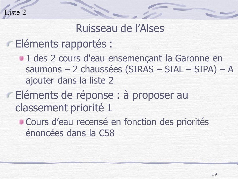 59 Ruisseau de lAlses Eléments rapportés : 1 des 2 cours d'eau ensemençant la Garonne en saumons – 2 chaussées (SIRAS – SIAL – SIPA) – A ajouter dans