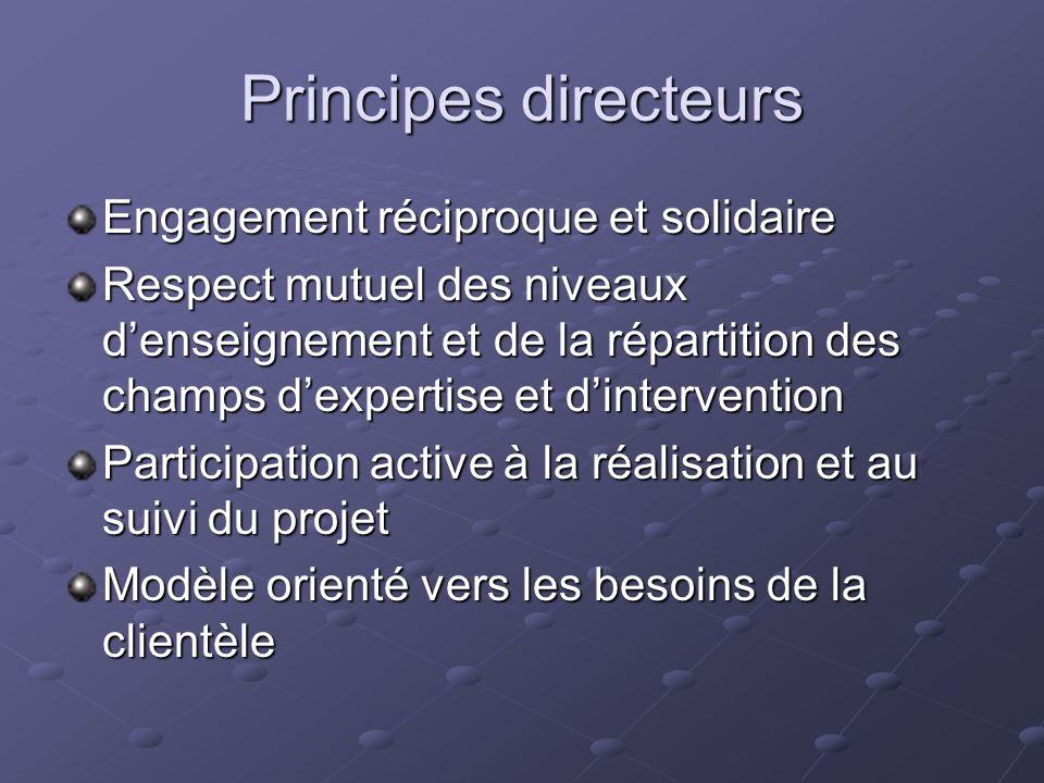 Principes directeurs Engagement réciproque et solidaire Respect mutuel des niveaux denseignement et de la répartition des champs dexpertise et dintervention Participation active à la réalisation et au suivi du projet Modèle orienté vers les besoins de la clientèle