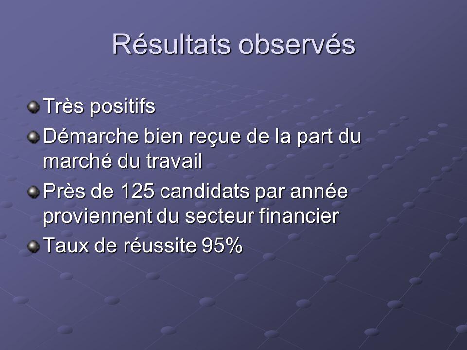 Résultats observés Très positifs Démarche bien reçue de la part du marché du travail Près de 125 candidats par année proviennent du secteur financier