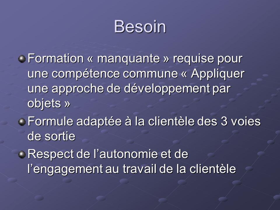 Besoin Formation « manquante » requise pour une compétence commune « Appliquer une approche de développement par objets » Formule adaptée à la clientèle des 3 voies de sortie Respect de lautonomie et de lengagement au travail de la clientèle