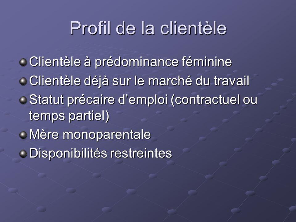 Profil de la clientèle Clientèle à prédominance féminine Clientèle déjà sur le marché du travail Statut précaire demploi (contractuel ou temps partiel) Mère monoparentale Disponibilités restreintes