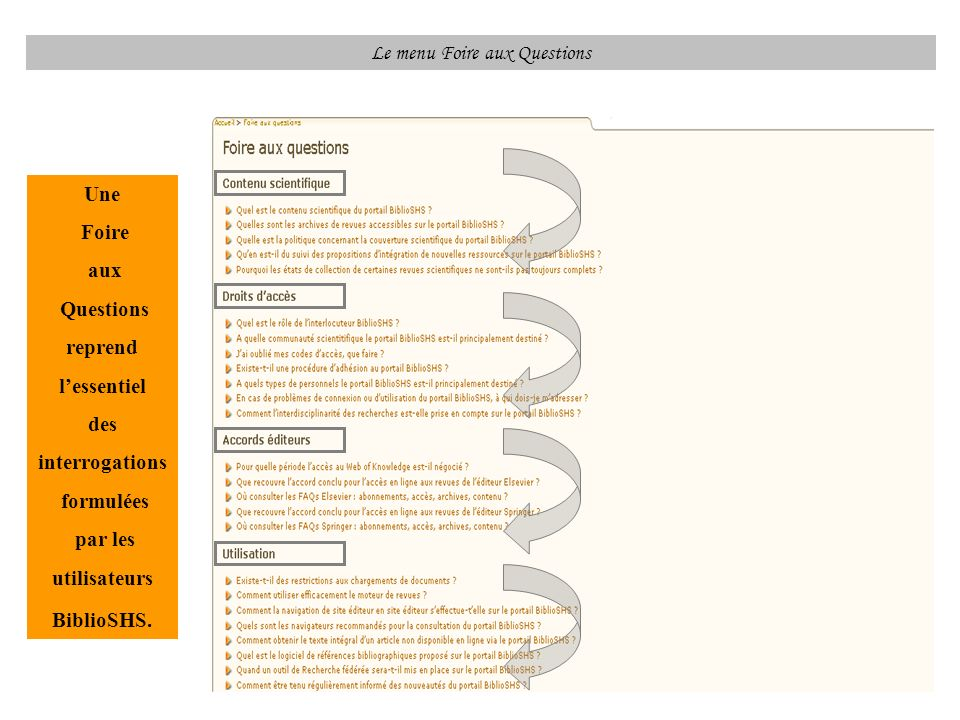 Le menu Foire aux Questions Une Foire aux Questions reprend lessentiel des interrogations formulées par les utilisateurs BiblioSHS.