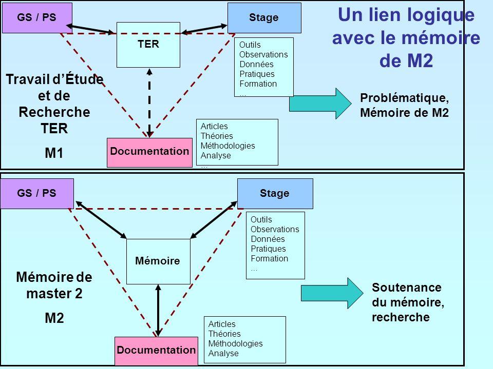 Un lien logique avec le mémoire de M2 Problématique, Mémoire de M2 Soutenance du mémoire, recherche GS / PSStage Outils Observations Données Pratiques