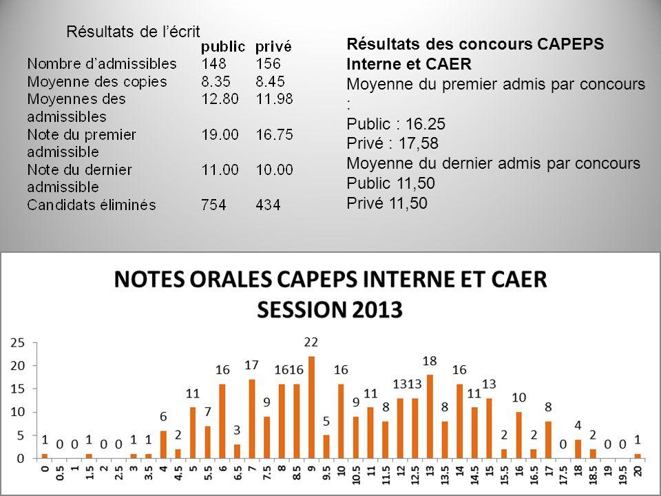 Résultats de lécrit Résultats des concours CAPEPS Interne et CAER Moyenne du premier admis par concours : Public : 16.25 Privé : 17,58 Moyenne du dern