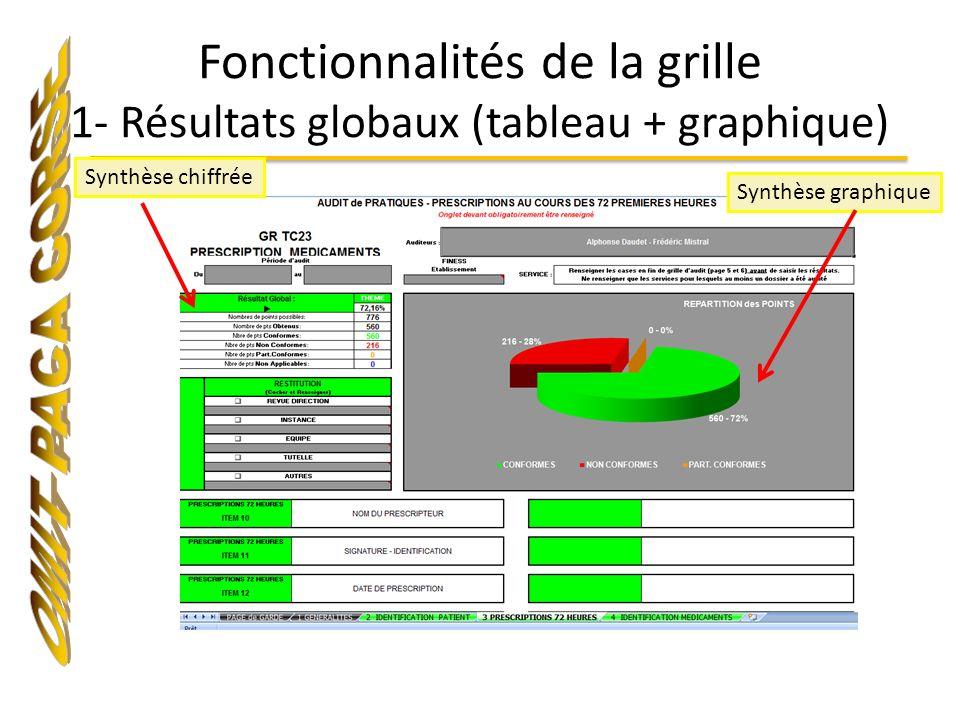 Fonctionnalités de la grille 1- Résultats globaux (tableau + graphique) Synthèse chiffrée Synthèse graphique