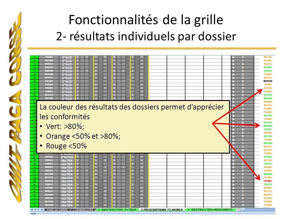 Fonctionnalités de la grille 2- résultats individuels par dossier La couleur des résultats des dossiers permet dapprécier les conformités Vert: >80%;