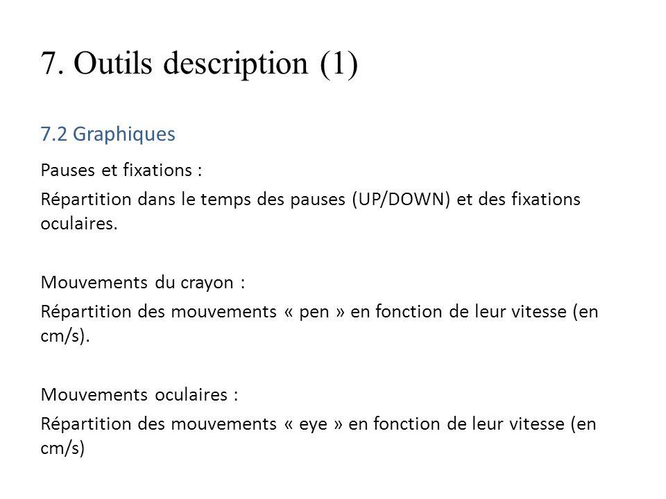 7. Outils description (1) 7.2 Graphiques Pauses et fixations : Répartition dans le temps des pauses (UP/DOWN) et des fixations oculaires. Mouvements d