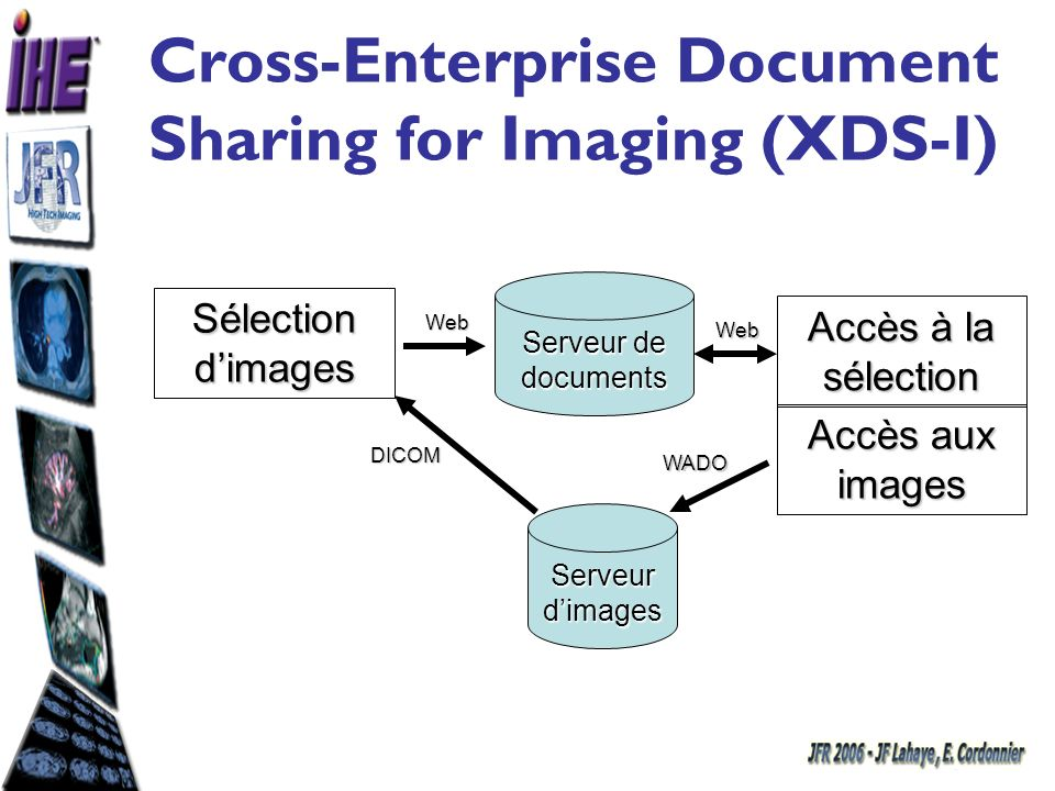 Cross-Enterprise Document Sharing for Imaging (XDS-I) Sélection dimages Serveur de documents Web Accès à la sélection WADO Serveur dimages Web Accès a