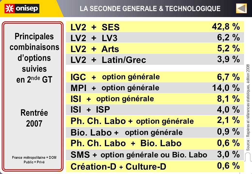 LV2 + SES LV2 + LV3 LV2 + Arts LV2 + Latin/Grec LV2 + SES LV2 + LV3 LV2 + Arts LV2 + Latin/Grec 42,8 % 6,2 % 5,2 % 3,9 % 42,8 % 6,2 % 5,2 % 3,9 % Sour