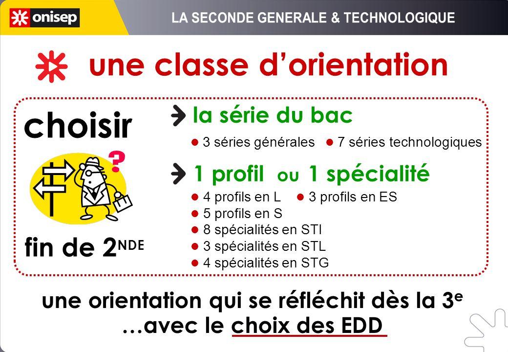 une classe dorientation la série du bac 1 profil ou 1 spécialité 3 séries générales 7 séries technologiques 4 profils en L 3 profils en ES 5 profils e