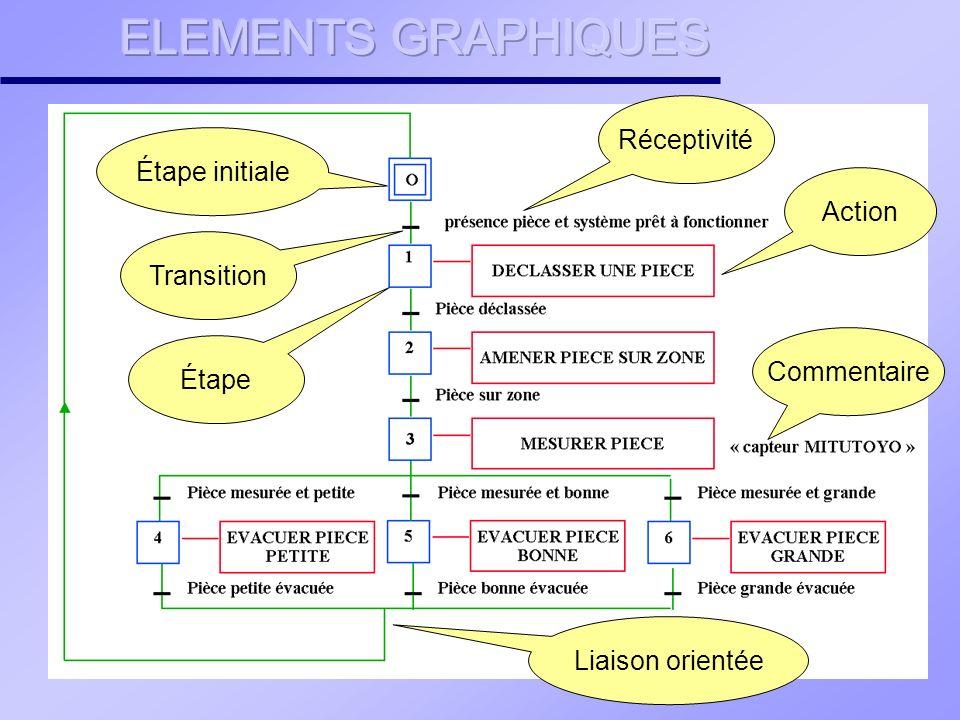 Étape initiale Transition Étape Liaison orientée Action Commentaire Réceptivité