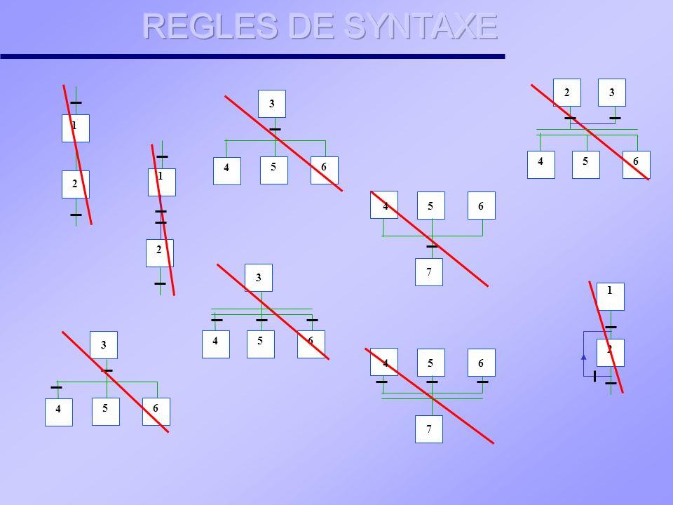 REGLE N°1 : Situation initiale La situation initiale d un GRAFCET caractérise le comportement initial de la partie commande vis-à-vis de la partie opérative, de l opérateur et/ou des éléments extérieurs.