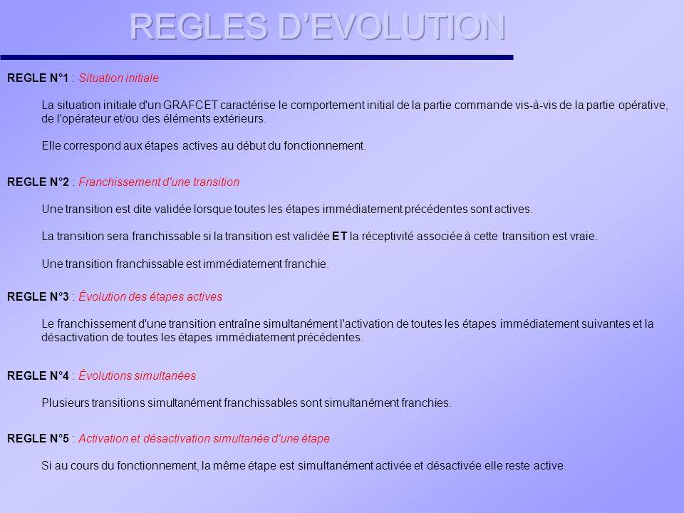UNE REPRESENTATION GRAPHIQUE UNE REPRESENTATION GRAPHIQUE UNE EVOLUTION UNE EVOLUTION ETAPES TRANSITIONS LIAISONS ORIENTEES SYNTAXE 5 règles ACTIONS associées aux étapes RECEPTIVITES associées aux transitions UNE INTERPRETATION UNE INTERPRETATION LE GRAFCET, CEST...