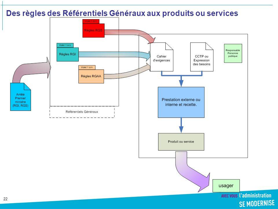 22 Des règles des Référentiels Généraux aux produits ou services