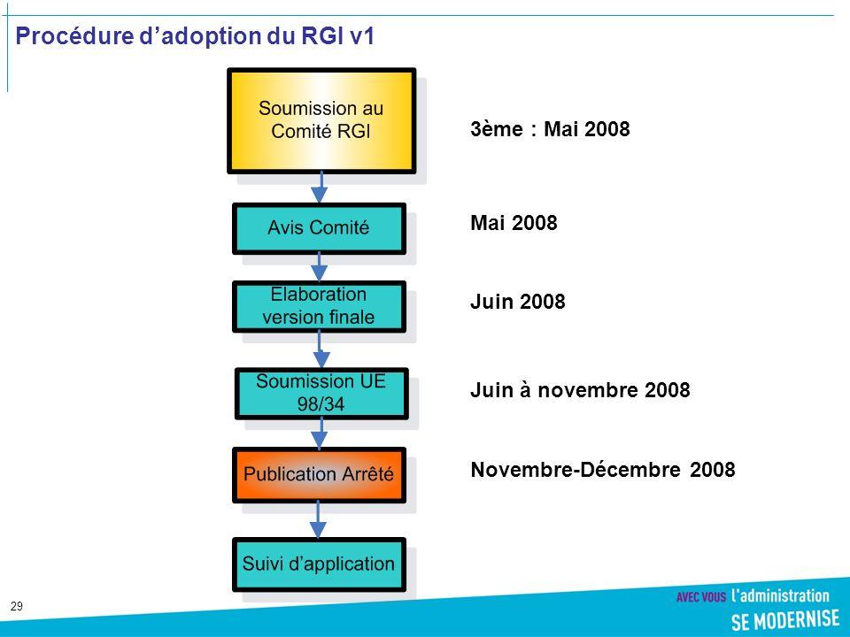 29 Procédure dadoption du RGI v1 3ème : Mai 2008 Mai 2008 Juin 2008 Juin à novembre 2008 Novembre-Décembre 2008