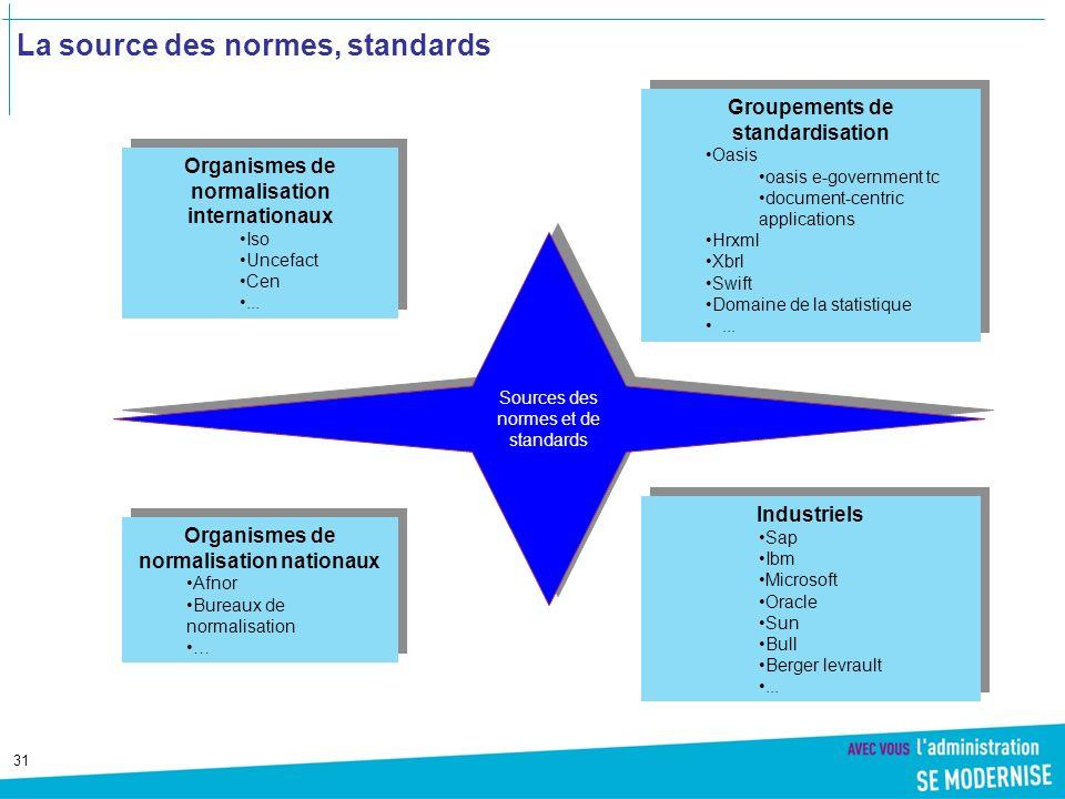 31 La source des normes, standards Organismes de normalisation internationaux Iso Uncefact Cen...