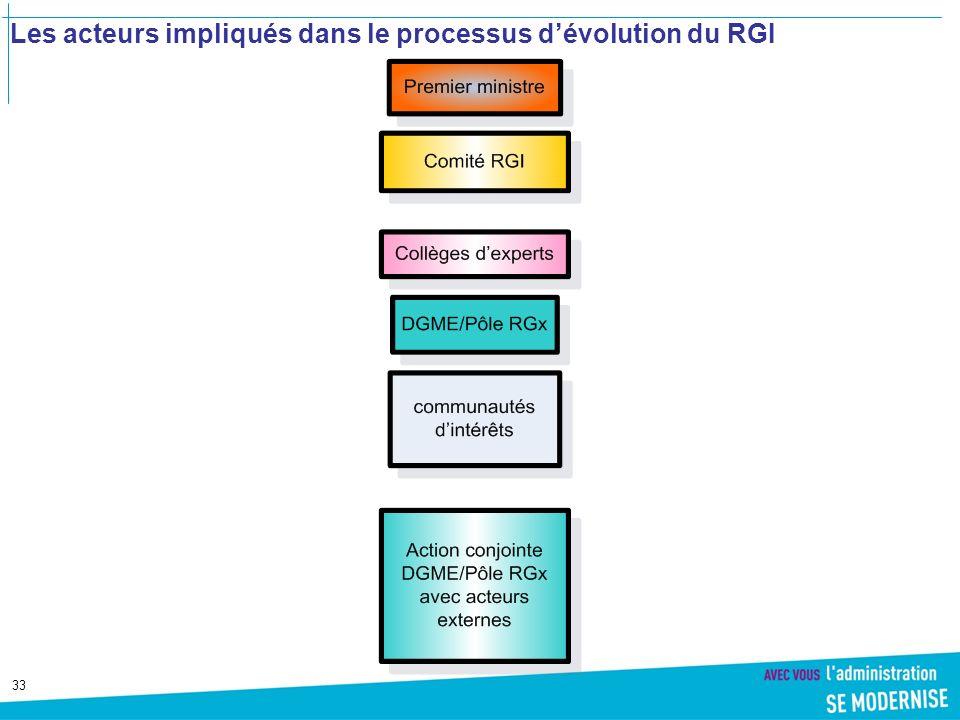 33 Les acteurs impliqués dans le processus dévolution du RGI