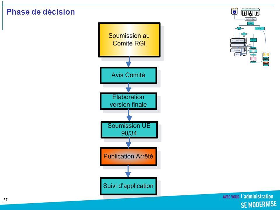 37 Phase de décision