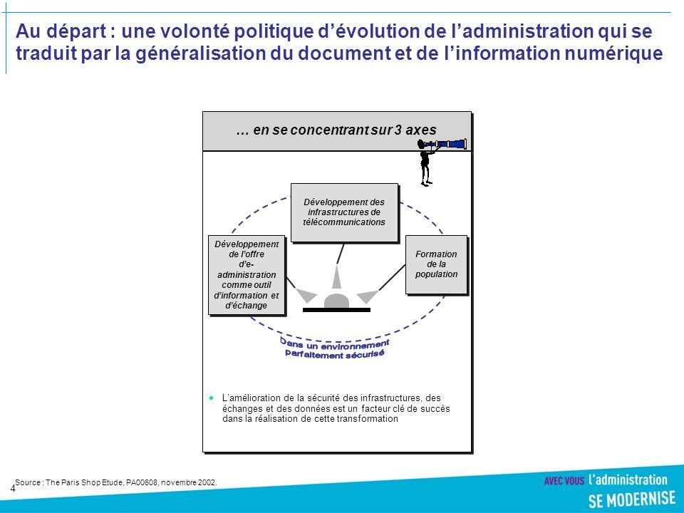 4 … en se concentrant sur 3 axes Au départ : une volonté politique dévolution de ladministration qui se traduit par la généralisation du document et de linformation numérique Source : The Paris Shop Etude, PA00608, novembre 2002.