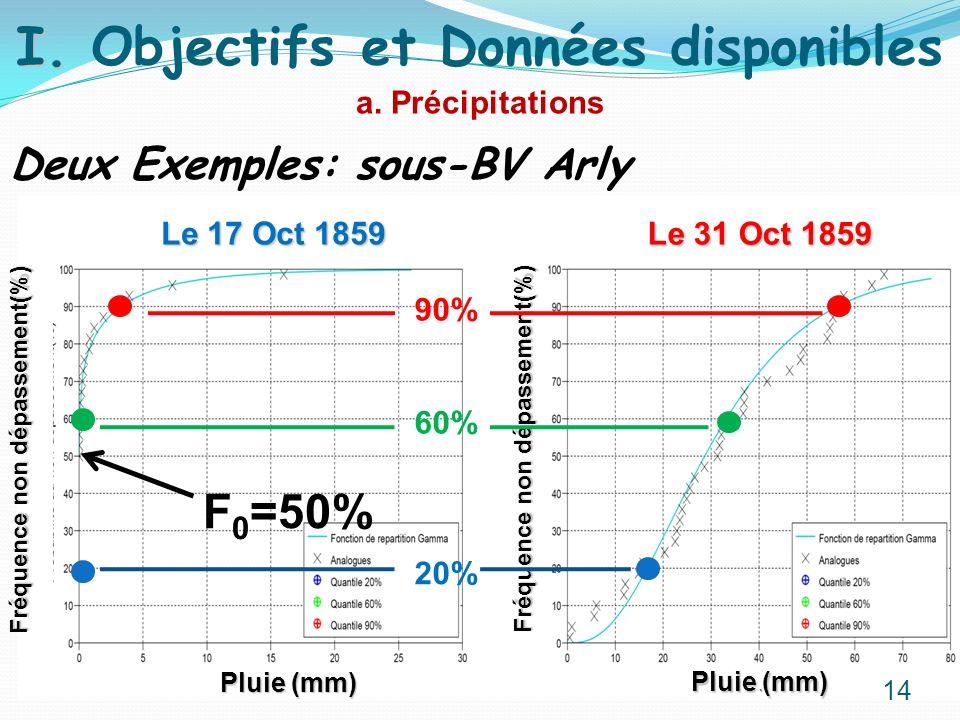 Deux Exemples: sous-BV Arly a. Précipitations I. I. Objectifs et Données disponibles Pluie (mm) Fréquence non dépassement(%) Le 31 Oct 1859 Le 17 Oct