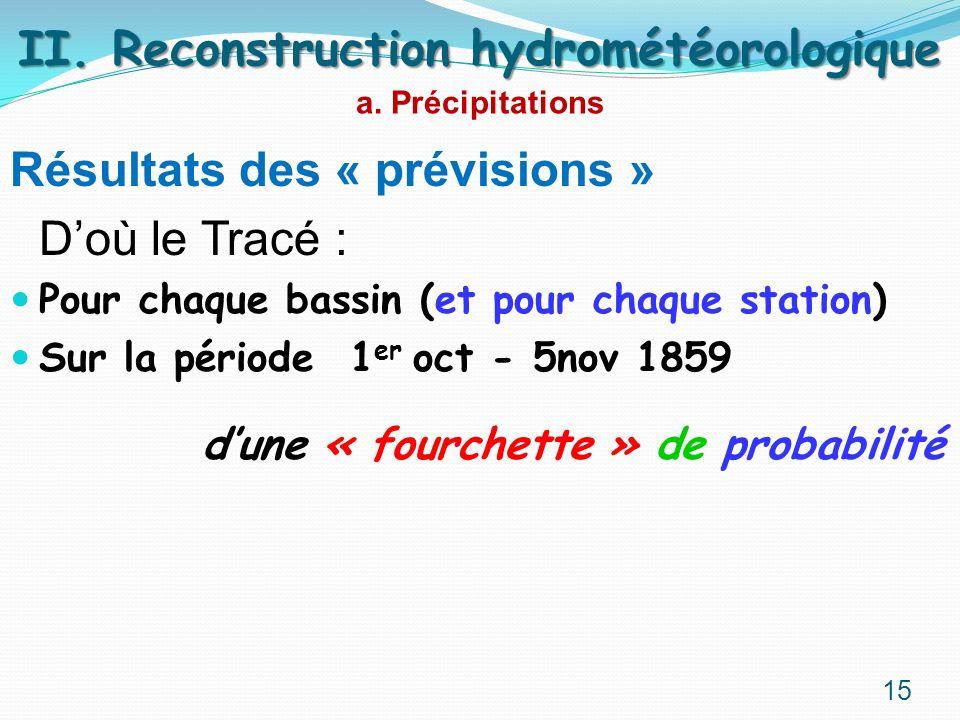 Résultats des « prévisions » Doù le Tracé : Pour chaque bassin (et pour chaque station) Sur la période 1 er oct - 5nov 1859 dune « fourchette » de pro