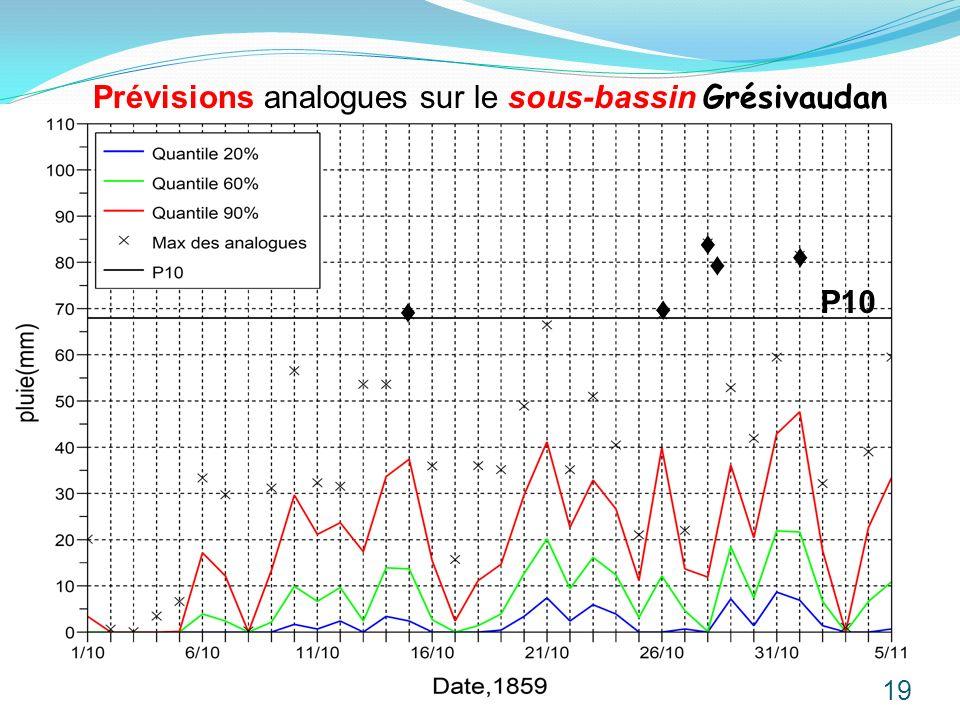 Prévisions analogues sur le sous-bassin Grésivaudan 19 P10