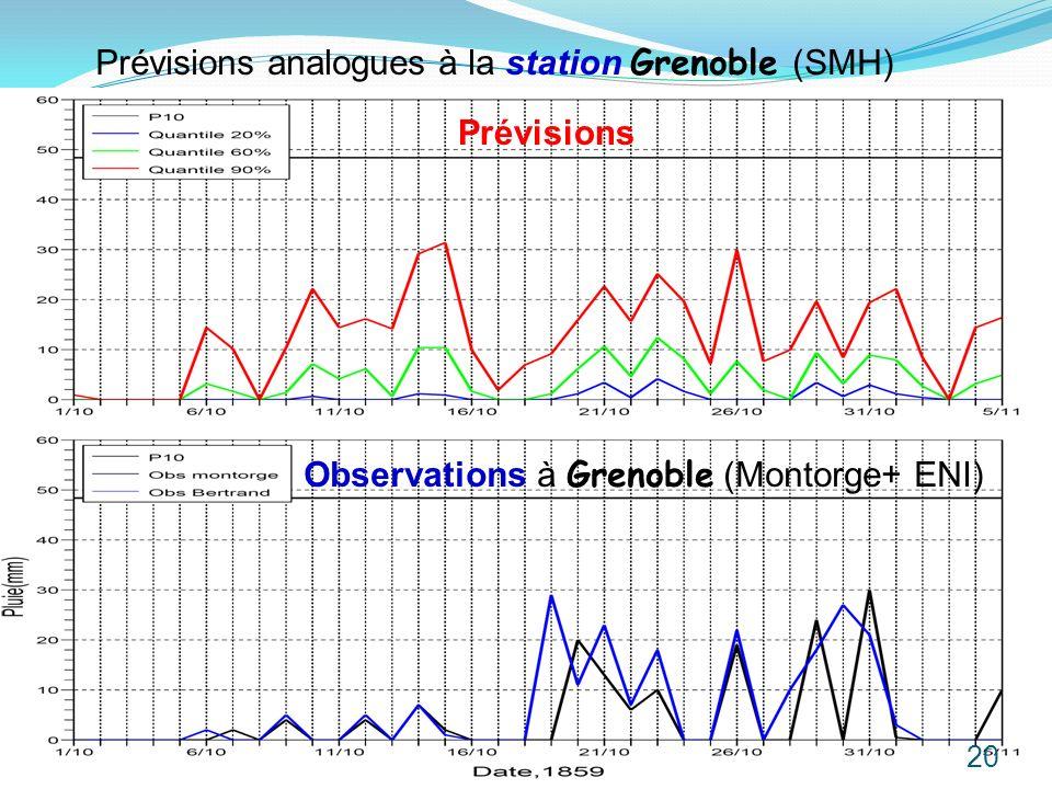 Prévisions analogues à la station Grenoble (SMH) Prévisions Observations à Grenoble (Montorge+ ENI) 20