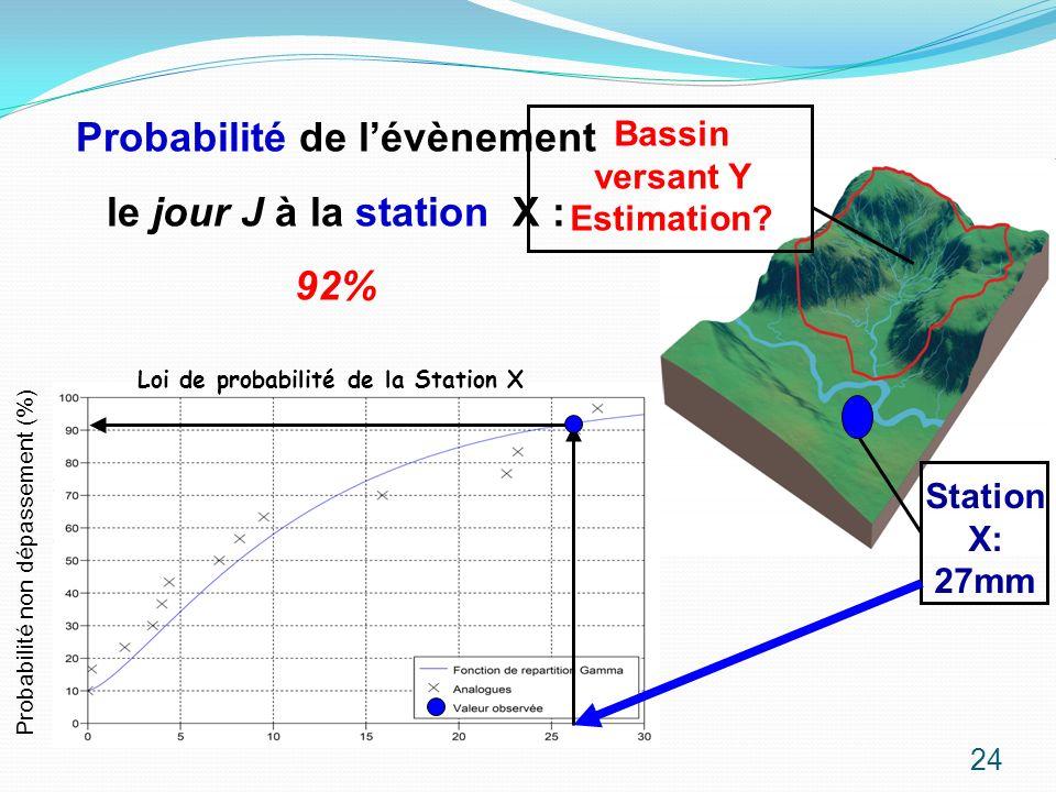 Probabilité non dépassement (%) Loi de probabilité de la Station X Station X: 27mm Probabilité de lévènement le jour J à la station X : 92% Bassin ver