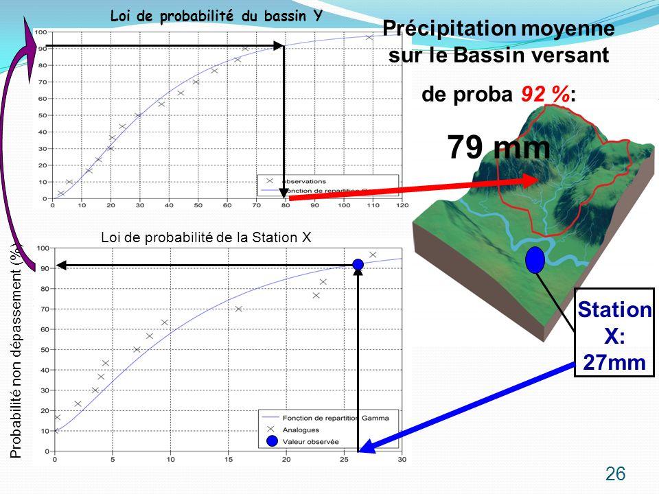 Probabilité non dépassement (%) Loi de probabilité de la Station X Précipitation moyenne sur le Bassin versant de proba 92 %: 79 mm Station X: 27mm 26