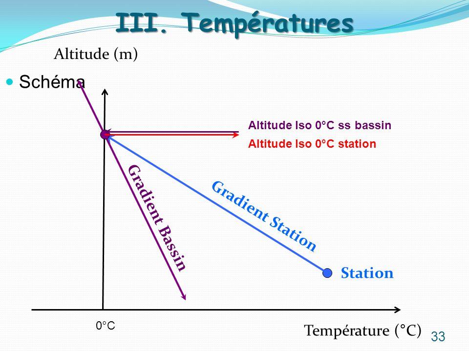 Schéma III. Températures Température (°C) Altitude (m) Station Gradient Bassin Gradient Station Altitude Iso 0°C station 0°C Altitude Iso 0°C ss bassi