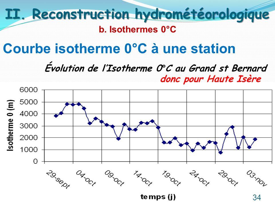 Courbe isotherme 0°C à une station b. Isothermes 0°C II. Reconstruction hydrométéorologique Évolution de lIsotherme 0°C au Grand st Bernard donc pour
