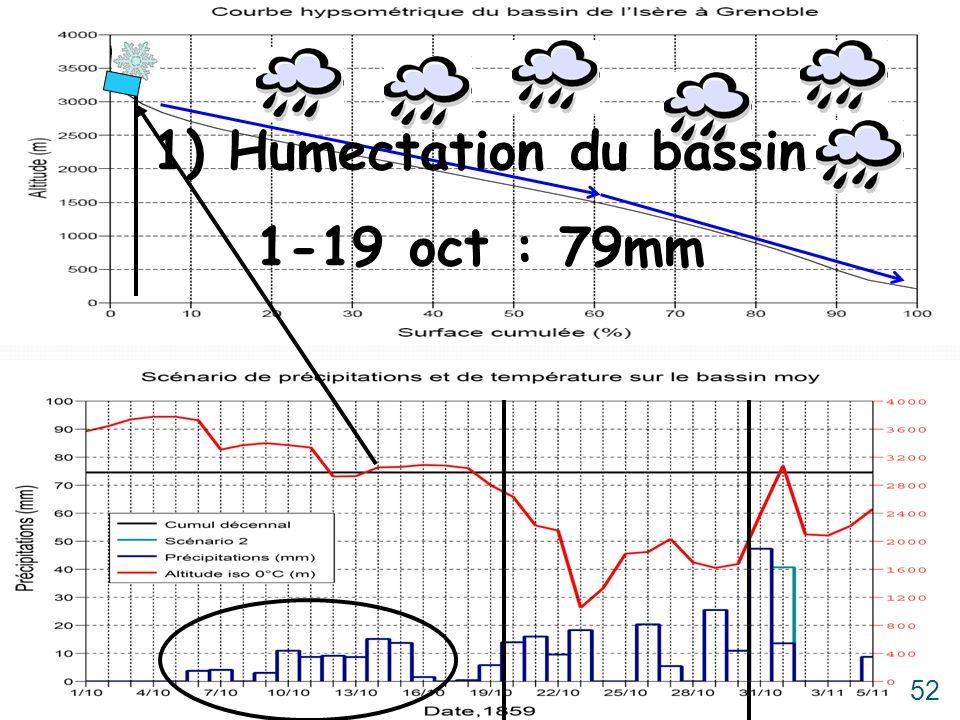 1) Humectation du bassin 1-19 oct : 79mm 52