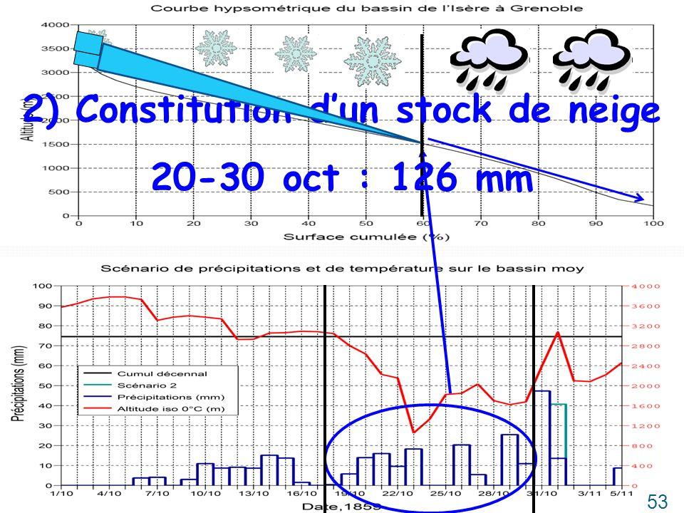 2) Constitution dun stock de neige 20-30 oct : 126 mm 53