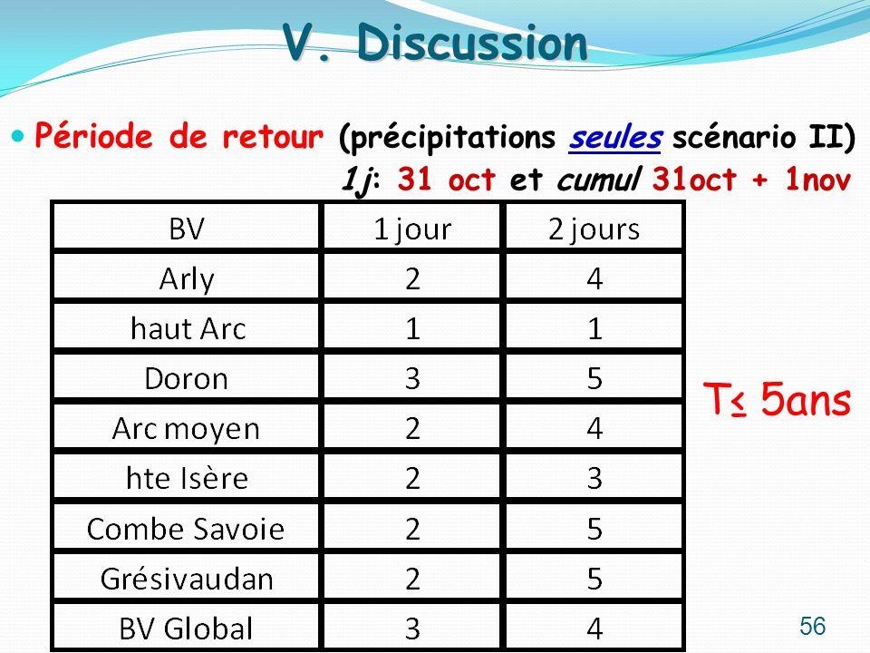 Période de retour (précipitations seules scénario II) 1j: 31 oct et cumul 31oct + 1nov V. Discussion 56 T 5ans