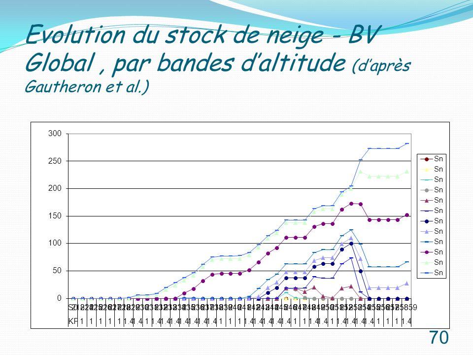 Evolution du stock de neige - BV Global, par bandes daltitude (daprès Gautheron et al.) 70