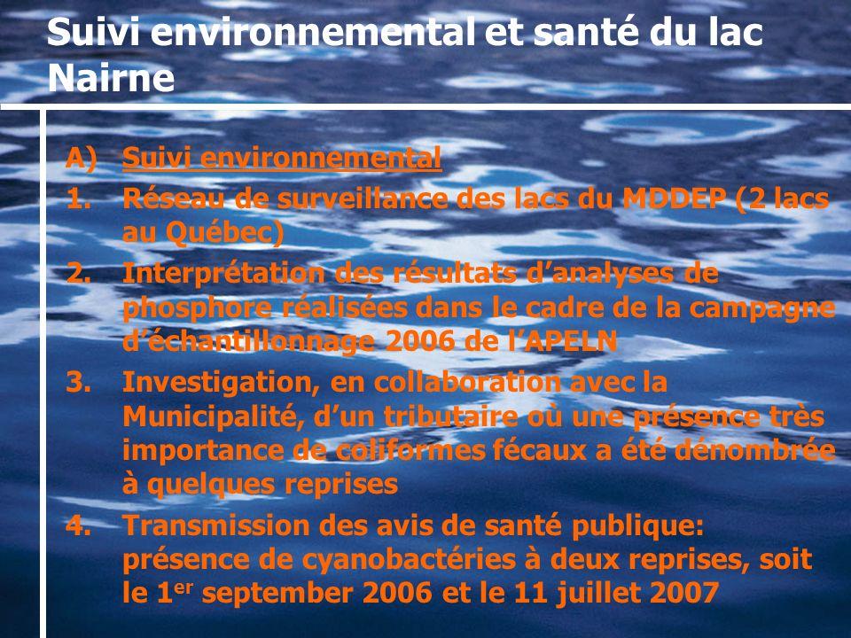 Suivi environnemental et santé du lac Nairne A)Suivi environnemental 1.Réseau de surveillance des lacs du MDDEP (2 lacs au Québec) 2.Interprétation des résultats danalyses de phosphore réalisées dans le cadre de la campagne déchantillonnage 2006 de lAPELN 3.Investigation, en collaboration avec la Municipalité, dun tributaire où une présence très importance de coliformes fécaux a été dénombrée à quelques reprises 4.Transmission des avis de santé publique: présence de cyanobactéries à deux reprises, soit le 1 er september 2006 et le 11 juillet 2007