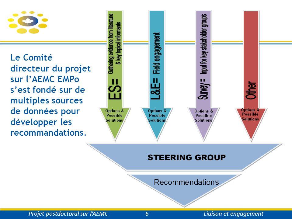 Pour de plus amples renseignements… www.afmc.ca/fmecpg Projet postdoctoral sur lAEMCLiaison et engagement