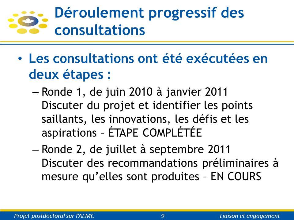 Déroulement progressif des consultations Les consultations ont été exécutées en deux étapes : – Ronde 1, de juin 2010 à janvier 2011 Discuter du projet et identifier les points saillants, les innovations, les défis et les aspirations – ÉTAPE COMPLÉTÉE – Ronde 2, de juillet à septembre 2011 Discuter des recommandations préliminaires à mesure quelles sont produites – EN COURS Projet postdoctoral sur lAEMC9Liaison et engagement
