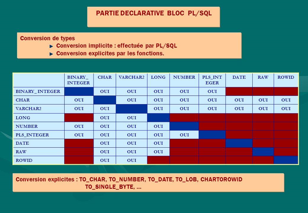 PARTIE DECLARATIVE BLOC PL/SQL Conversion de types Conversion implicite : effectuée par PL/SQL Conversion explicites par les fonctions. BINARY_ INTEGE