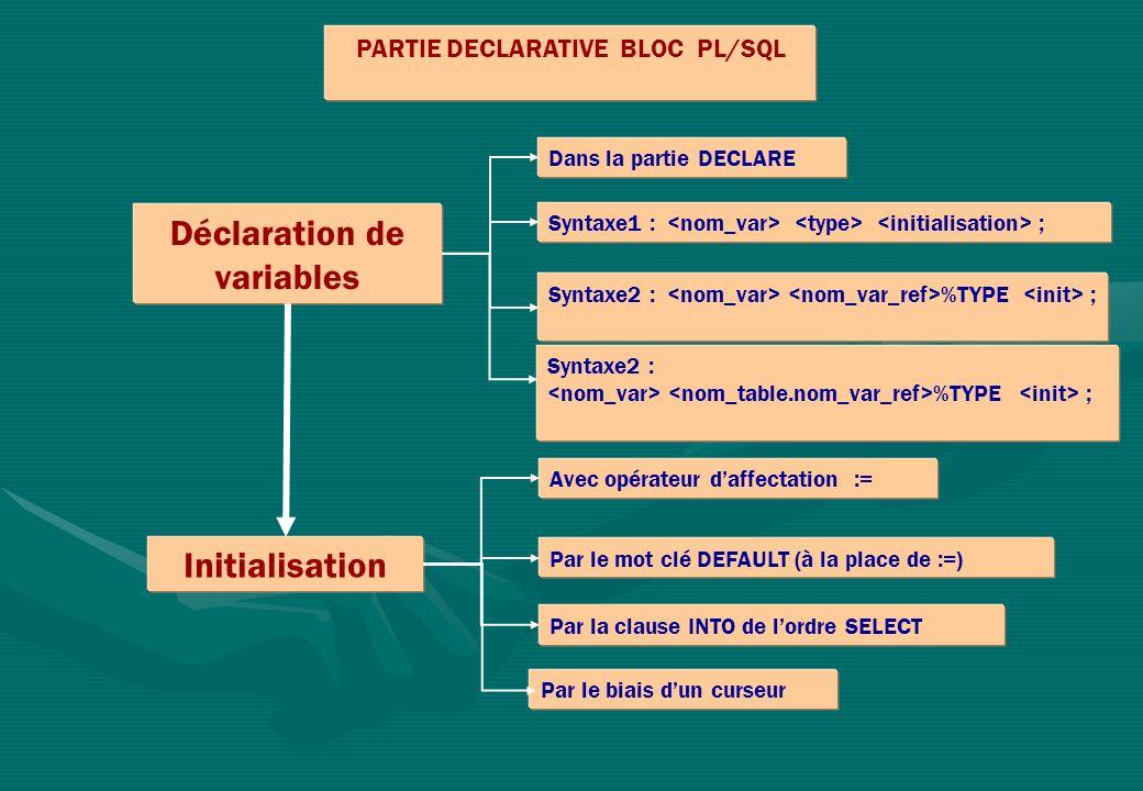 PARTIE DECLARATIVE BLOC PL/SQL Déclaration de variables Initialisation Dans la partie DECLARE Syntaxe1 : ; Avec opérateur daffectation := Par le mot clé DEFAULT (à la place de :=) Par la clause INTO de lordre SELECT Par le biais dun curseur Syntaxe2 : %TYPE ; Syntaxe2 : %TYPE ;