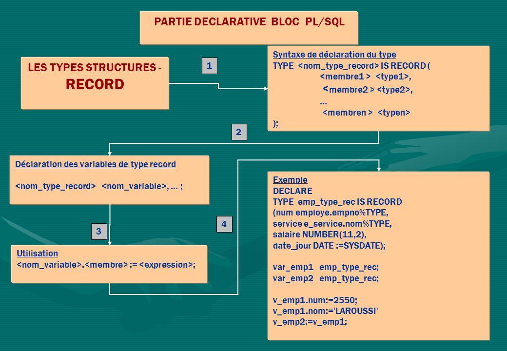 PARTIE DECLARATIVE BLOC PL/SQL LES TYPES STRUCTURES - RECORD Syntaxe de déclaration du type TYPE IS RECORD (, … ); Utilisation. := ; Déclaration des v