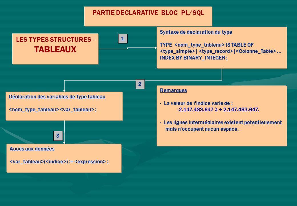 PARTIE DECLARATIVE BLOC PL/SQL LES TYPES STRUCTURES - TABLEAUX Syntaxe de déclaration du type TYPE IS TABLE OF | | … INDEX BY BINARY_INTEGER ; Accès a