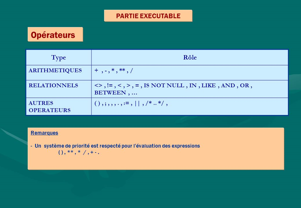 PARTIE EXECUTABLE TypeRôle ARITHMETIQUES+, -, *, **, / RELATIONNELS<>, !=,, =, IS NOT NULL, IN, LIKE, AND, OR, BETWEEN, … AUTRES OPERATEURS ( ), ;,,,., :=, ||, /*..
