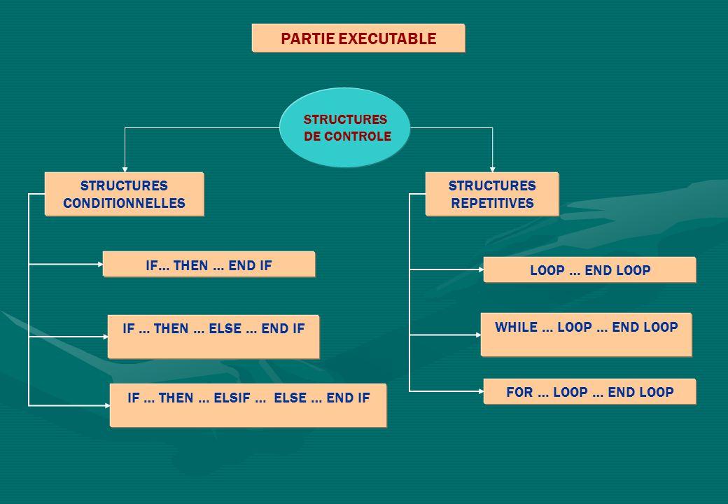 PARTIE EXECUTABLE STRUCTURES DE CONTROLE STRUCTURES CONDITIONNELLES STRUCTURES REPETITIVES IF… THEN … END IF IF … THEN … ELSE … END IF IF … THEN … ELSIF … ELSE … END IF LOOP … END LOOP WHILE … LOOP … END LOOP FOR … LOOP … END LOOP