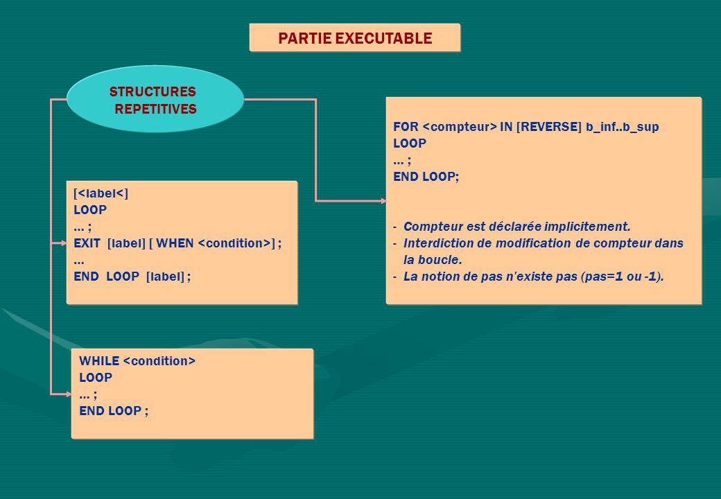 PARTIE EXECUTABLE FOR IN [REVERSE] b_inf..b_sup LOOP … ; END LOOP; - Compteur est déclarée implicitement. - Interdiction de modification de compteur d